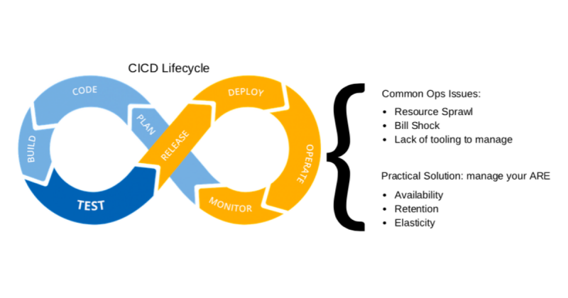 CICD & Infrastructure as Code Is The 1st Big Step In Cloud Automation