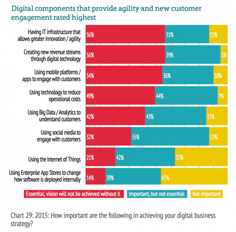 Why the Cloud is THE key technology enabler for Digital Transformation