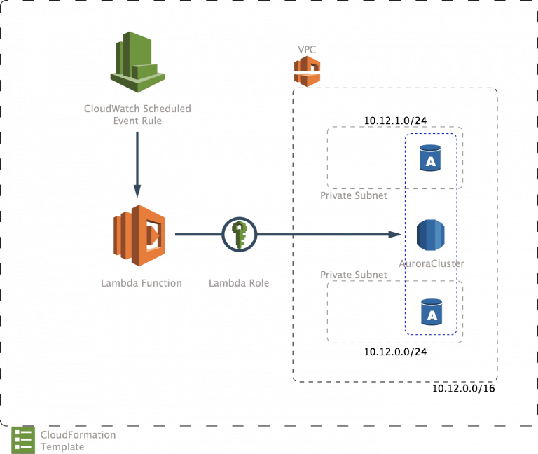 Eliminate Server Overhead With This AWS Lambda Hack